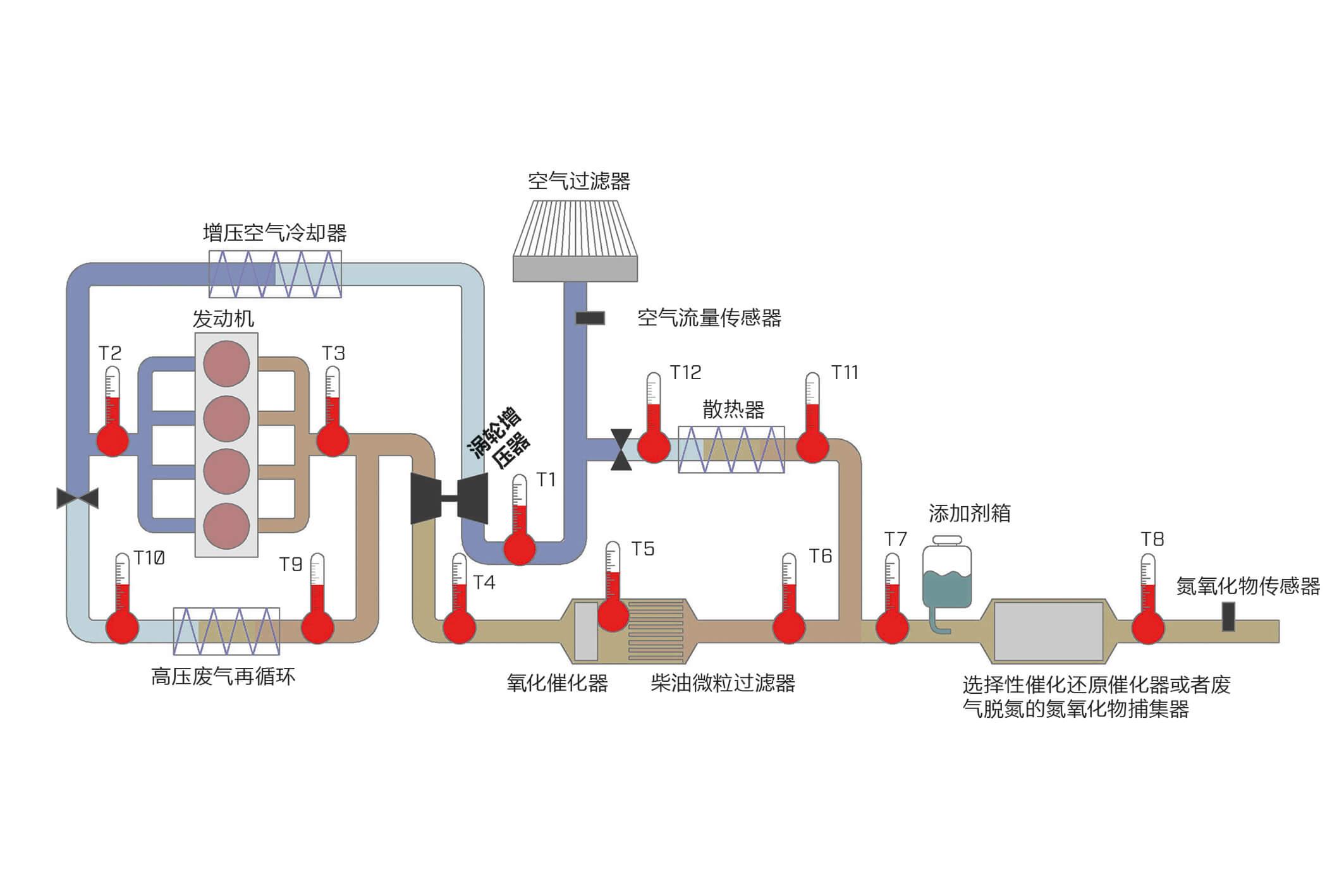 新的MEYLE-ORIGINAL废气温度传感器/HTS产品系列:  降低有害物质排放量,并且确保燃油消耗的高效性