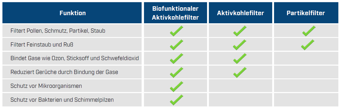 biofunktionaler Filter Tabelle
