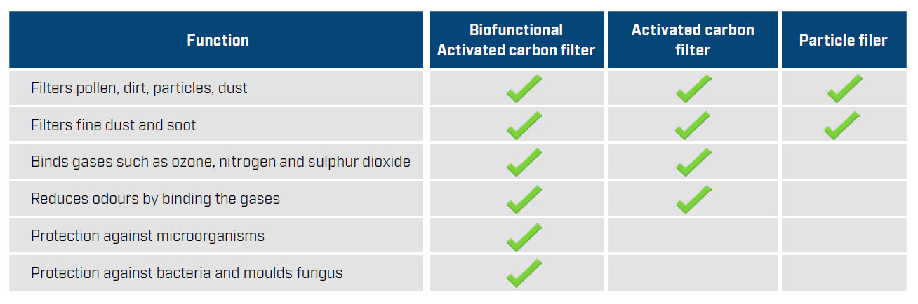 biofunctional filter chart
